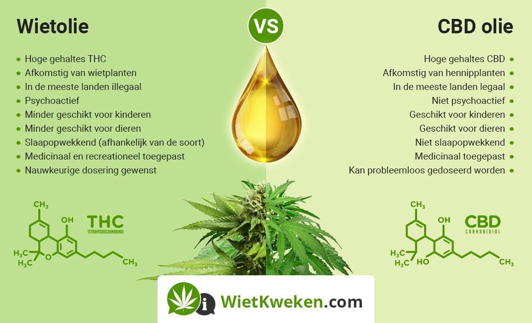 De verschillen tussen Wietolie (THC olie) en CBD olie.
